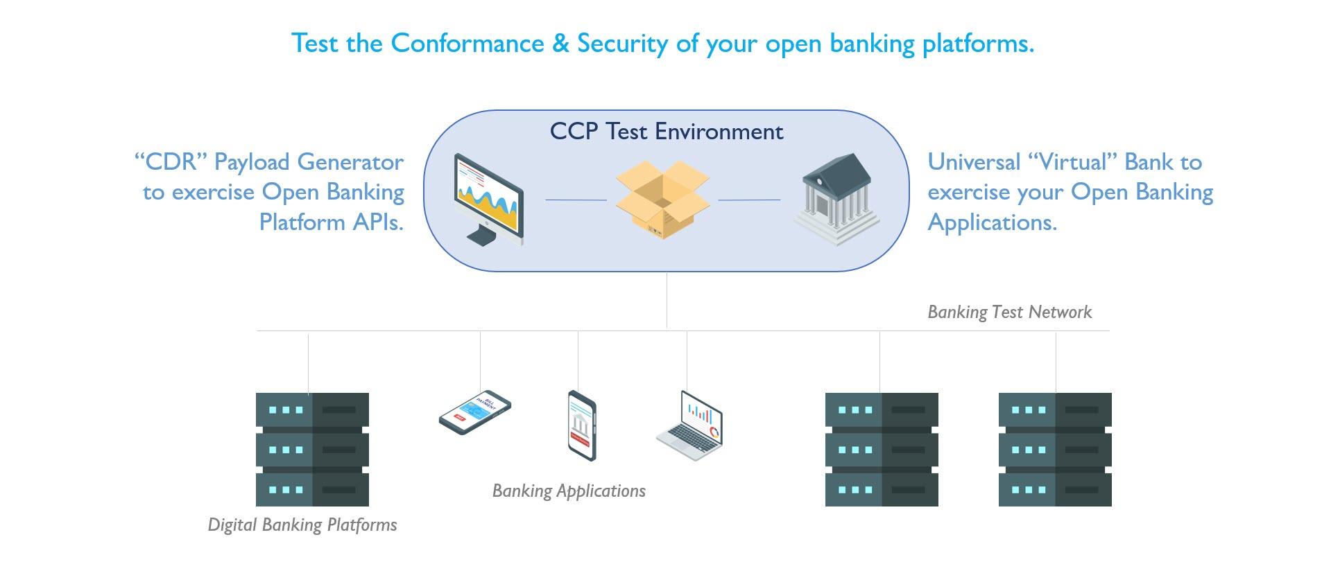 CCP Test Environment Graph